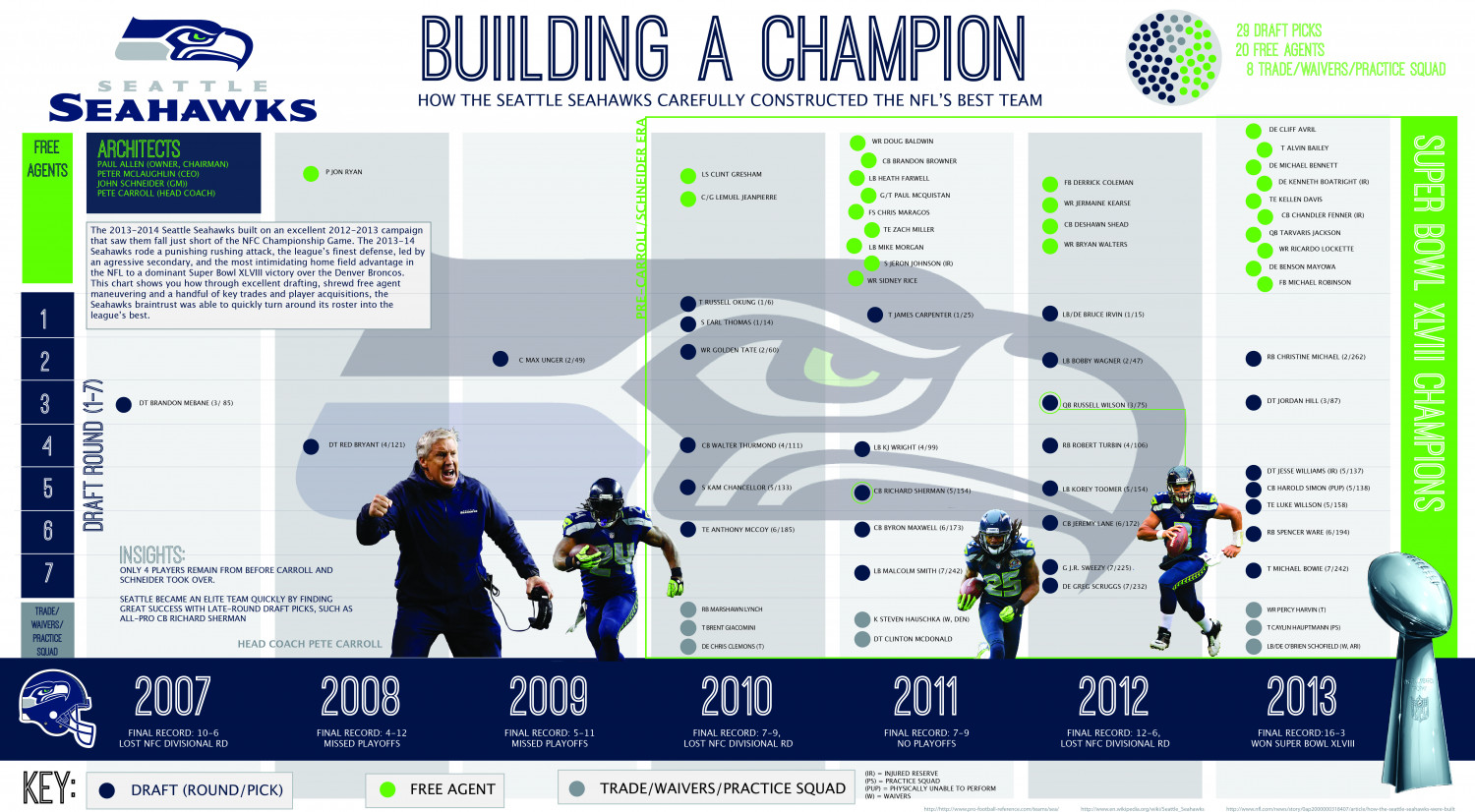 Building a Champion Infographic