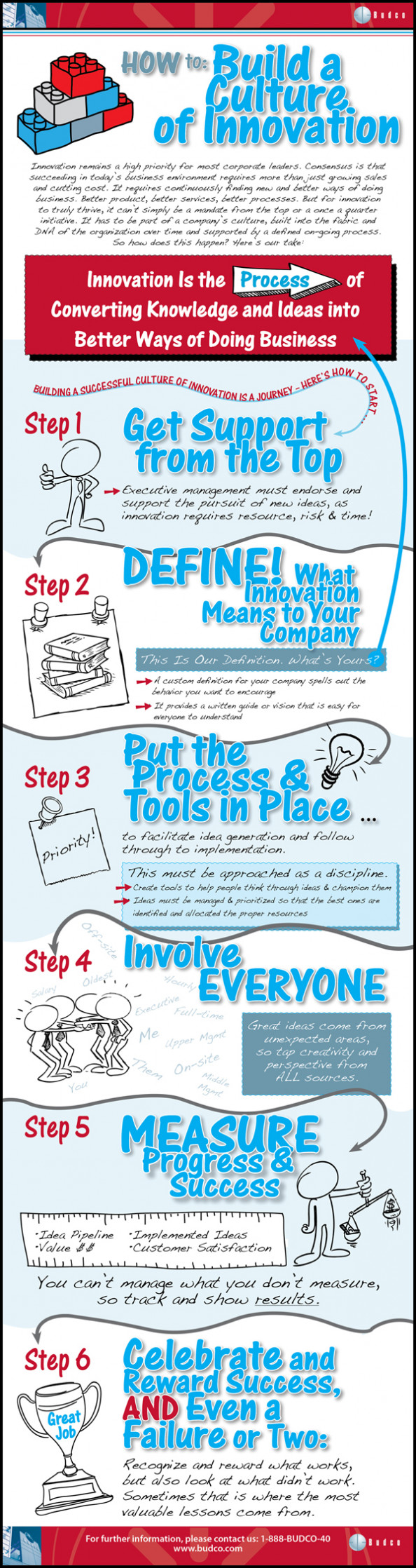 Building a Culture of Innovation Infographic