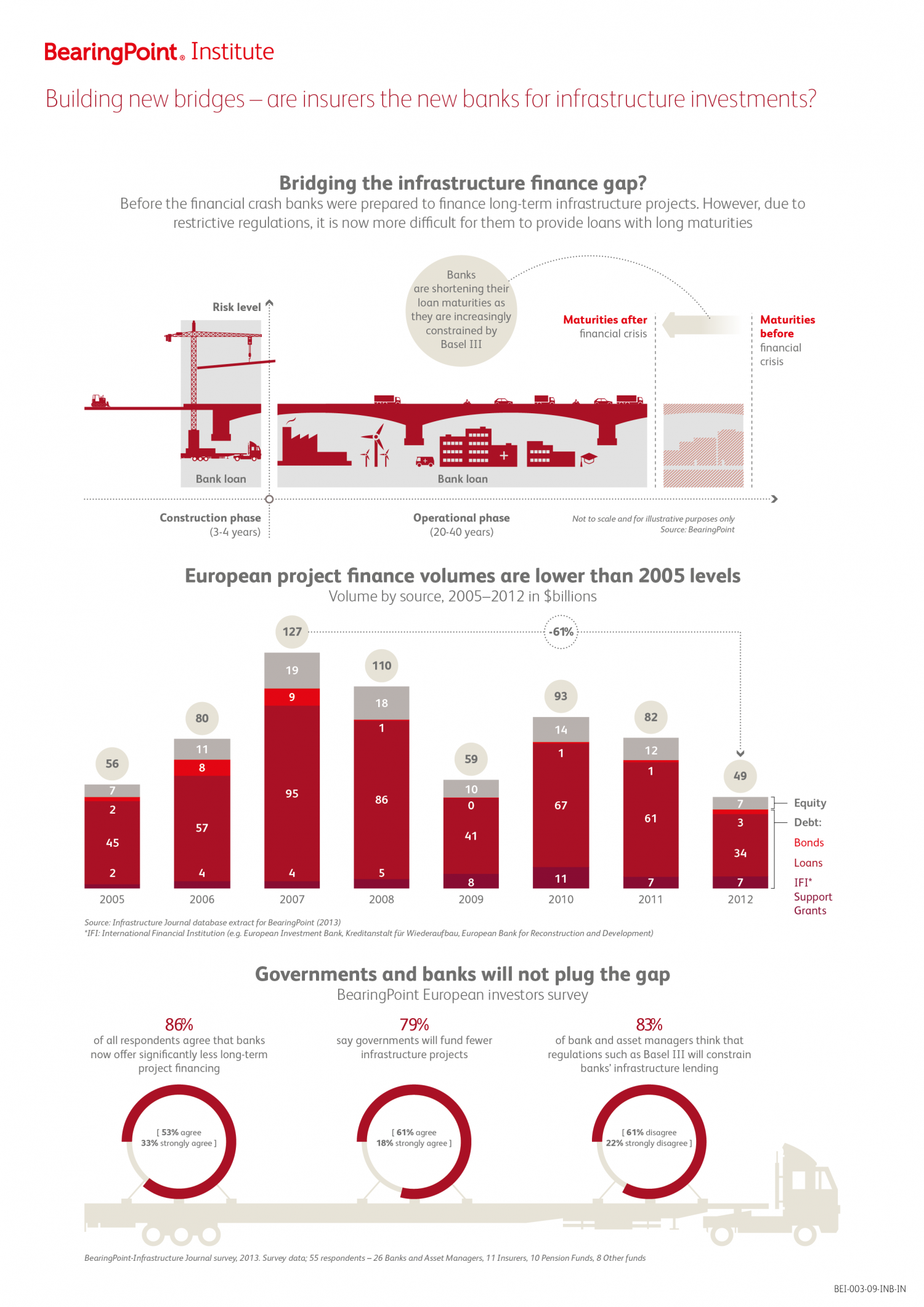 Building new bridges - are insurers the new banks for infrastructure investment? Infographic