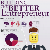 Building The Better Entrepreneur Infographic