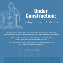 Building the Future of Education Infographic