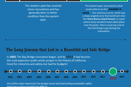 Building the San Francisco Bay Bridge Infographic