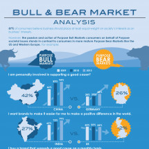 Bull & Bear Markets- Analysis: 2012 Edelman goodpurpose® Study Infographic