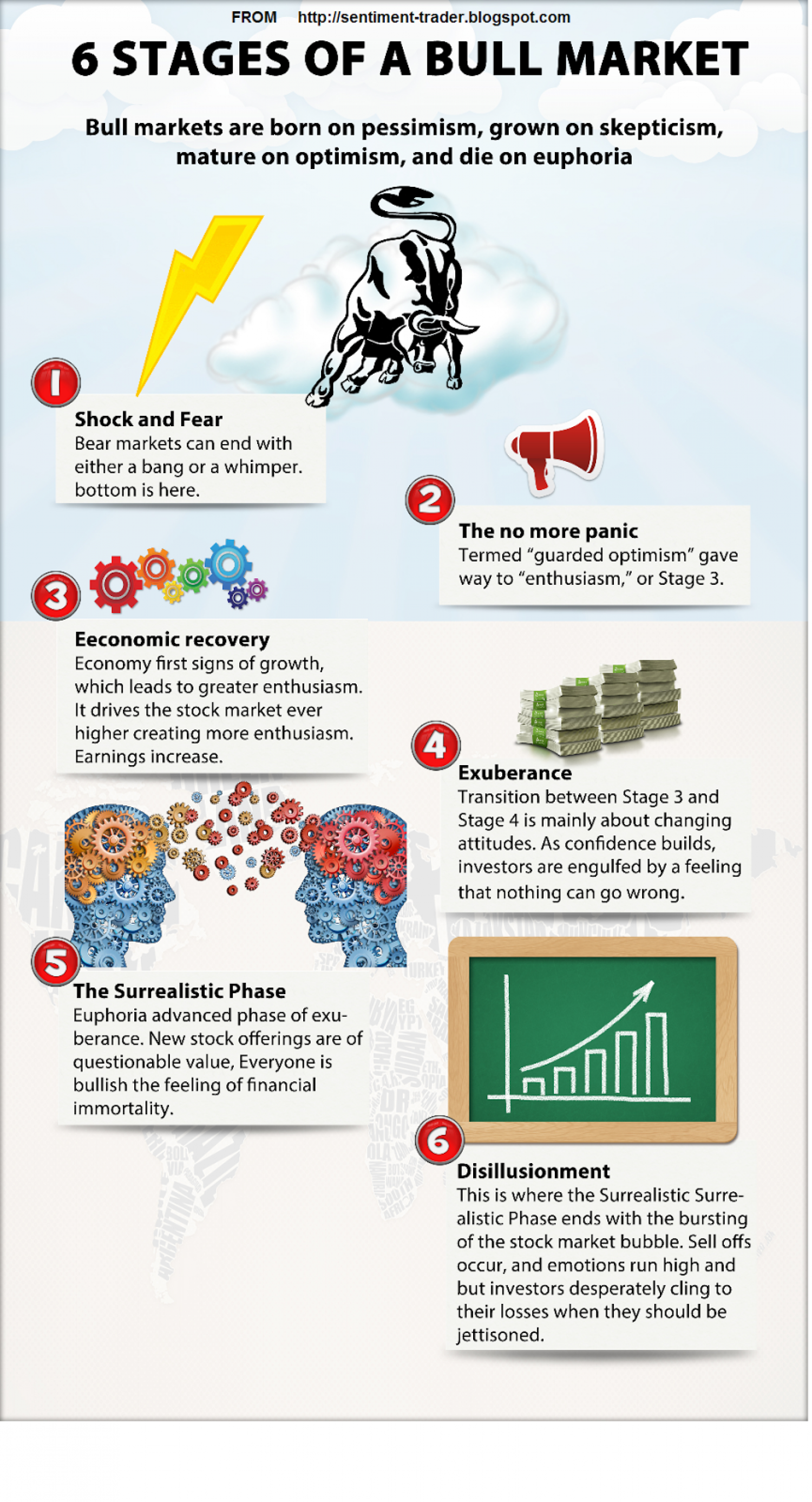 Bull market stages Infographic