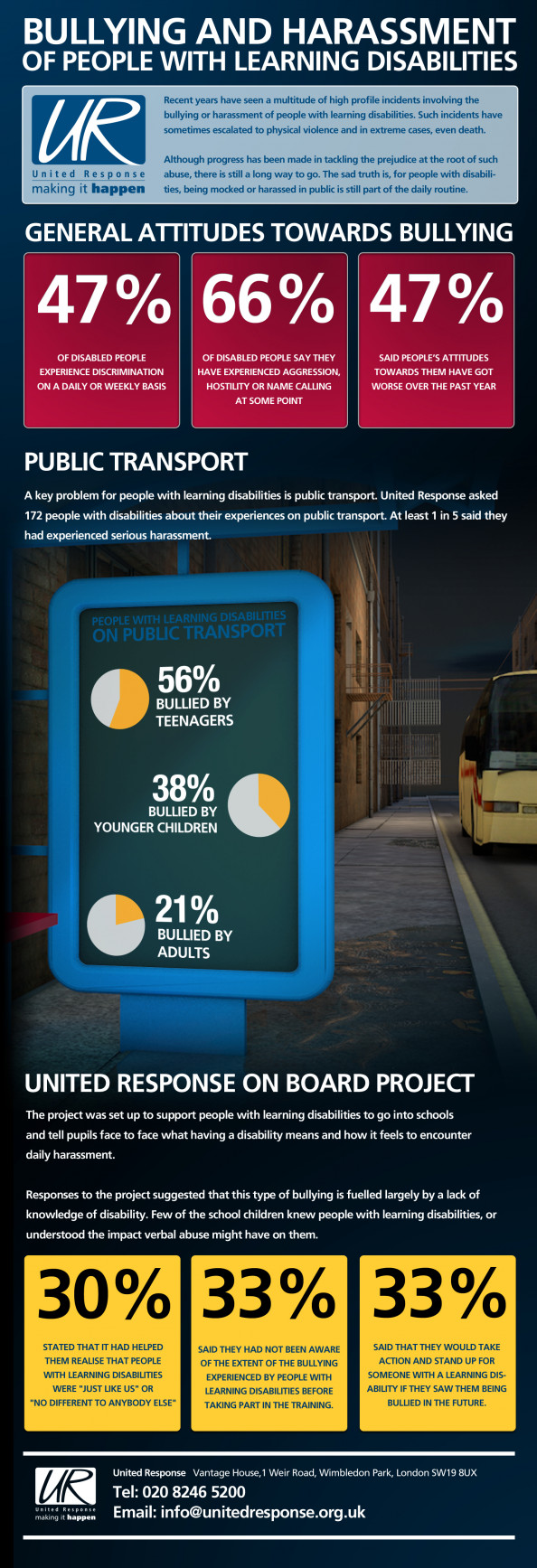 Bulling &amp; Harassment on Public Transport Infographic