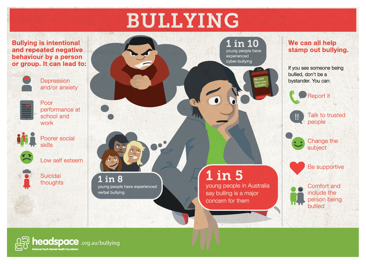 Bulli Australia  city pictures gallery : Bullying in Australia Infographic