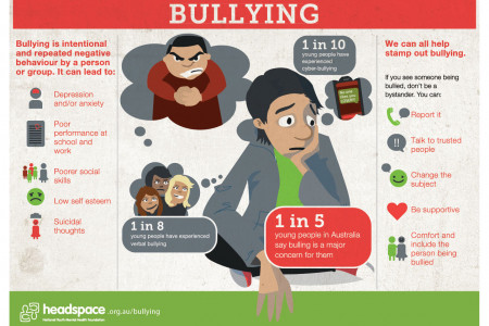 Bullying in Australia Infographic