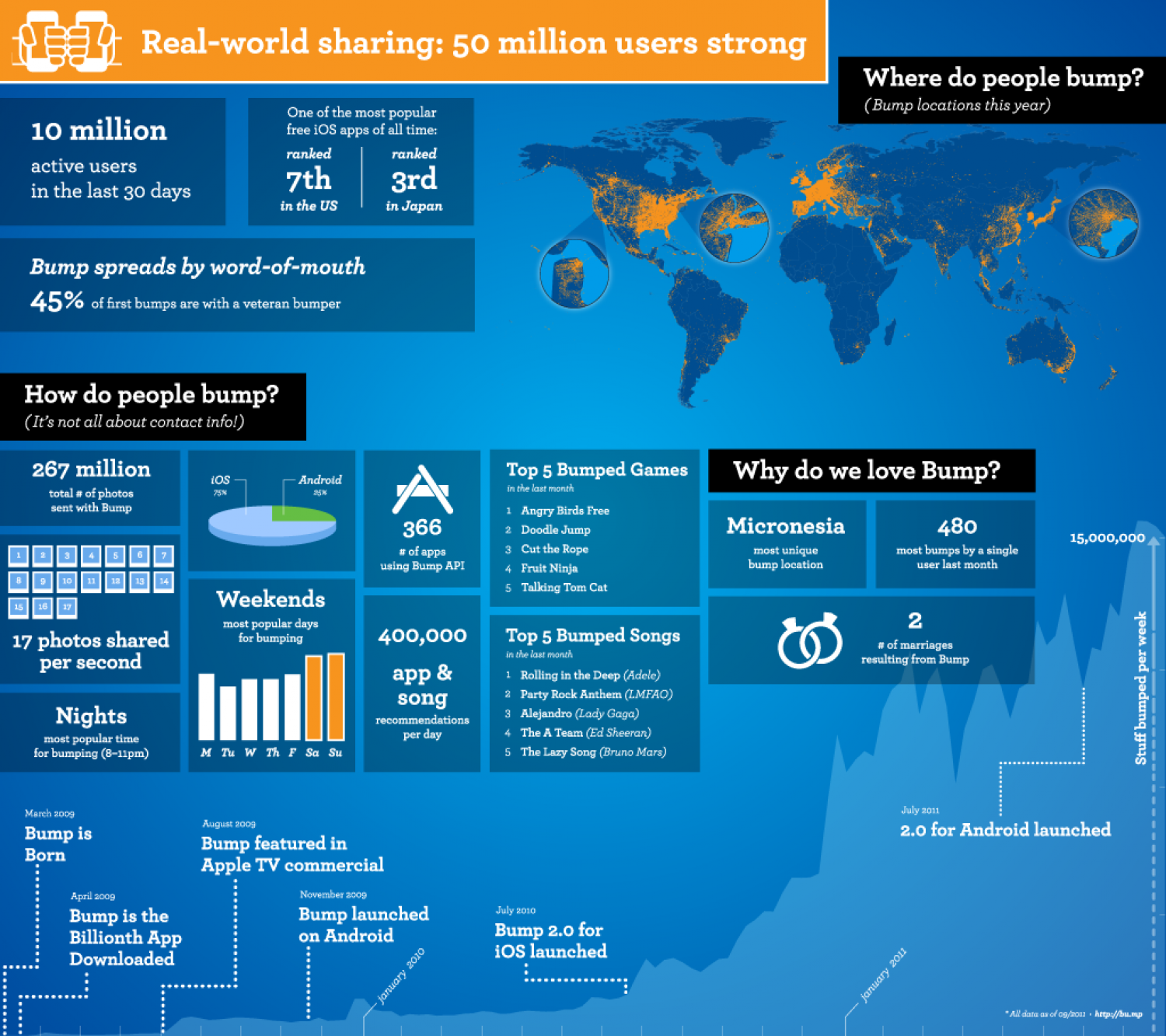 Bump Shares What Its 10 Million Users Share Infographic