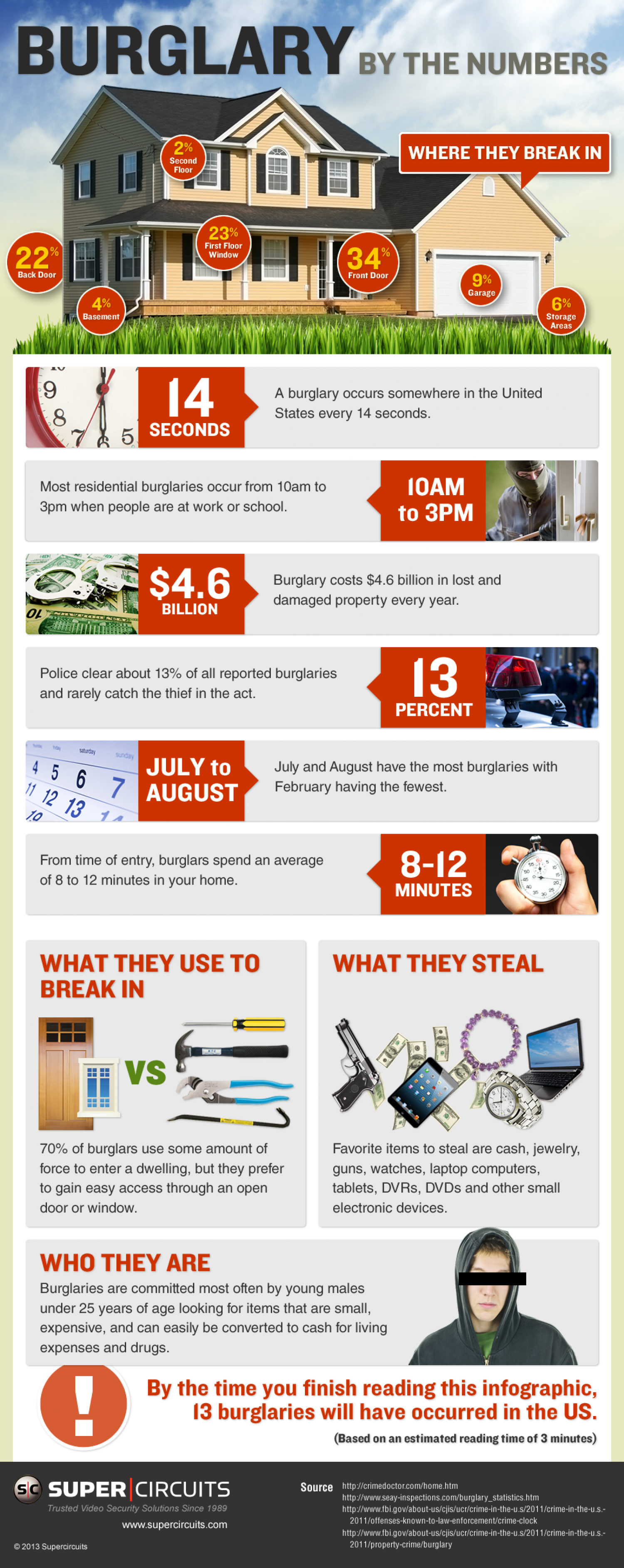 Burglary by the Numbers Infographic