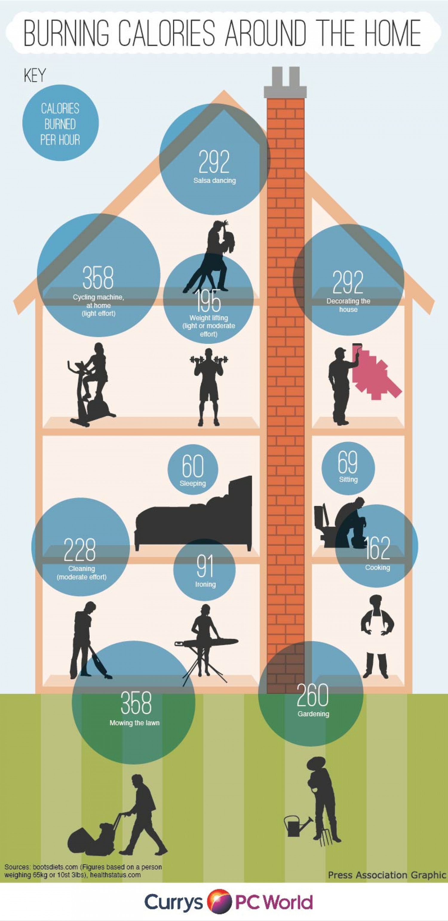 Burning Calories Around the Home Infographic