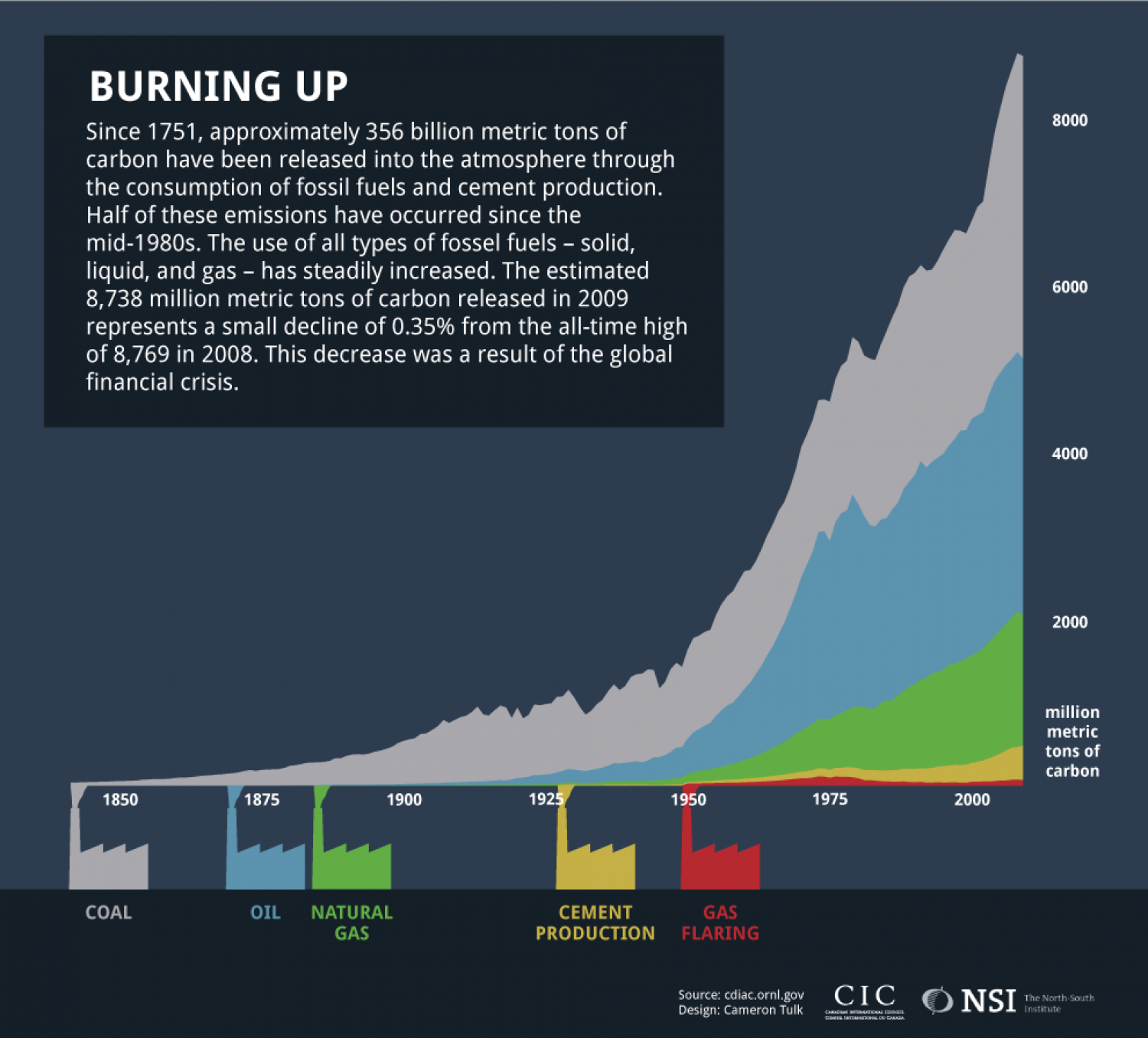 Burning Up Infographic