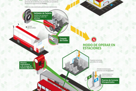 Bus Rapid Transit Infographic