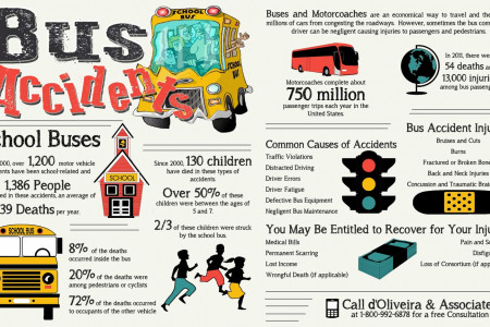 bus-accidents-infographic Infographic