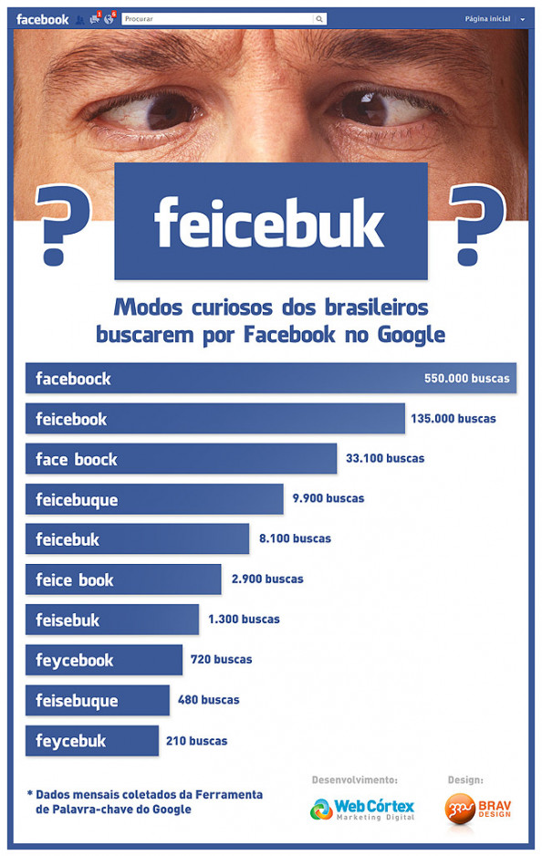 Buscas por Facebook Google Infographic