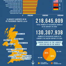 Busiest & Largest Airports in the World Infographic