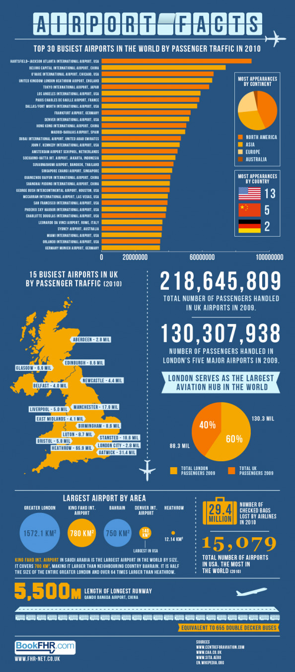 Busiest &amp; Largest Airports in the World Infographic