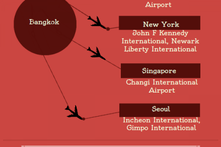 Busiest Passenger Air Routes From Bangkok Infographic