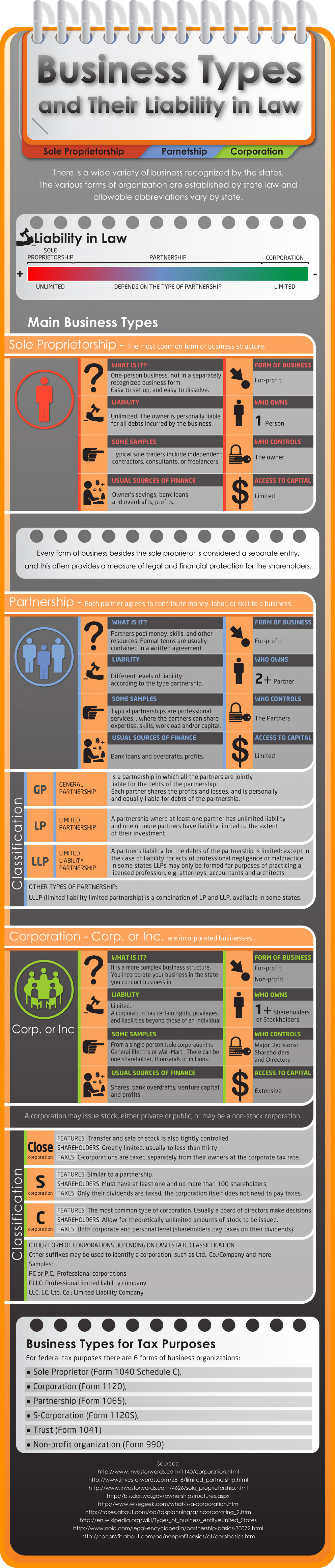 Business & Liability in Law Infographic