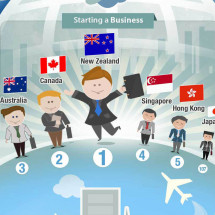 Business By Country Infographic