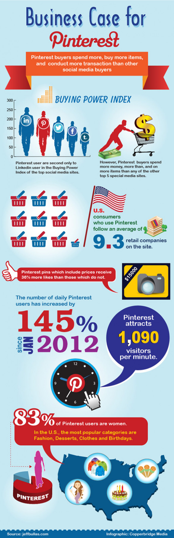 Business case for Pinterest: Fact or fluff?
