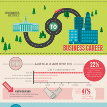 Business Degree to Business Career Infographic