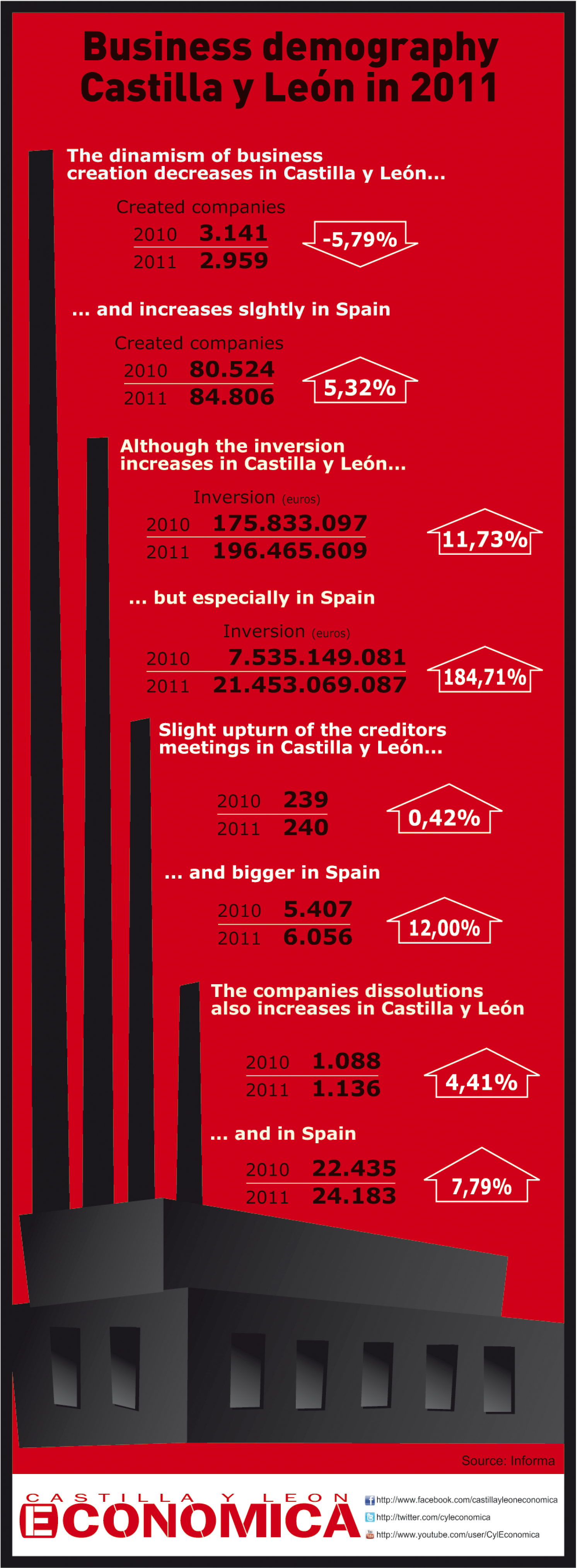 Business demography in Castilla y León in 2011 Infographic