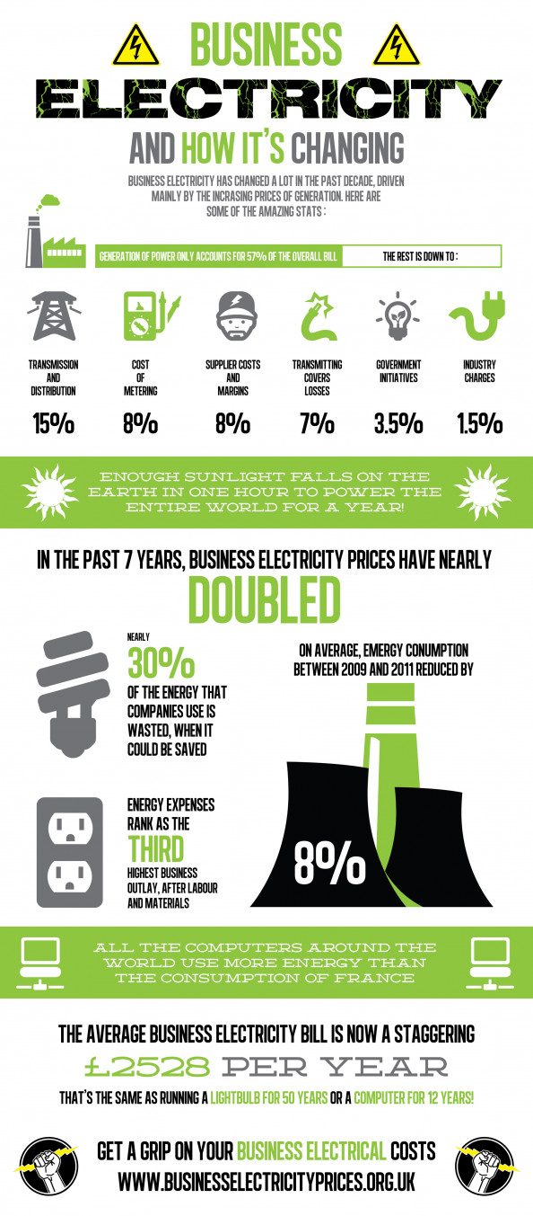 Business Electricity - And How It's Changing Infographic