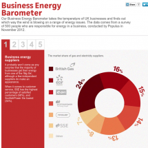 Business Energy Barometer Infographic