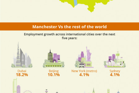 Business Growth in Manchester Infographic