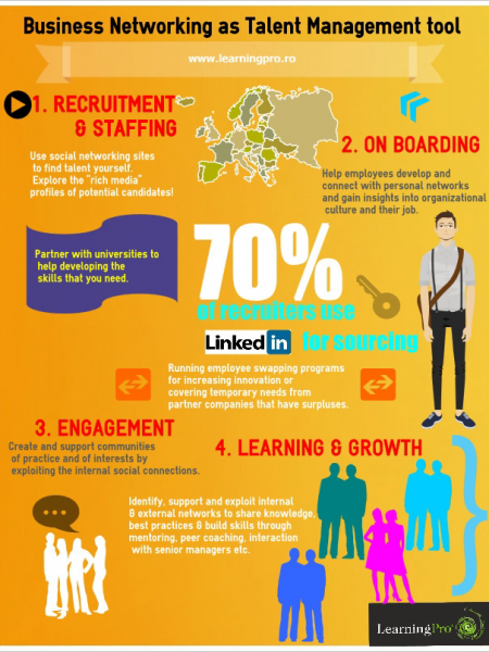 Business Networking as Talent Management tool Infographic