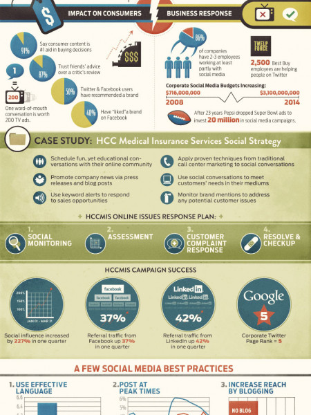 Business Social Media Infographic - HCCMIS Infographic