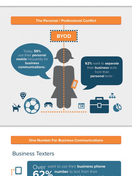 Messaging in Business Infographic