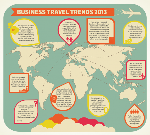 Business travel trends 2013