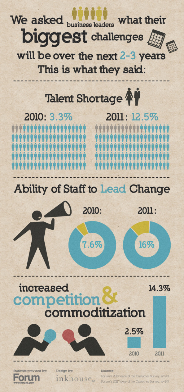 Business Trends: New Data Infographic