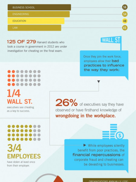 Businesses Behaving Badly Infographic