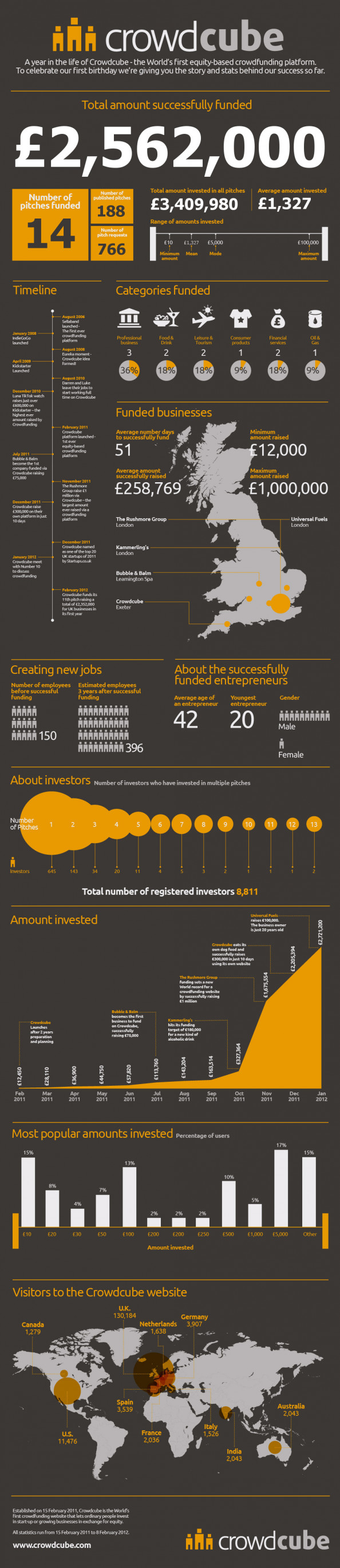 Businesses Raise Over 2.3 Million Business Finance Through Crowdcube Infographic