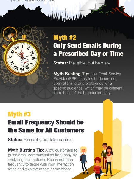 Busted, Plausible or Confirmed: Campaigner® Investigates Common Email Marketing Myths Infographic