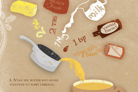 Butterbeer Latte Infographic