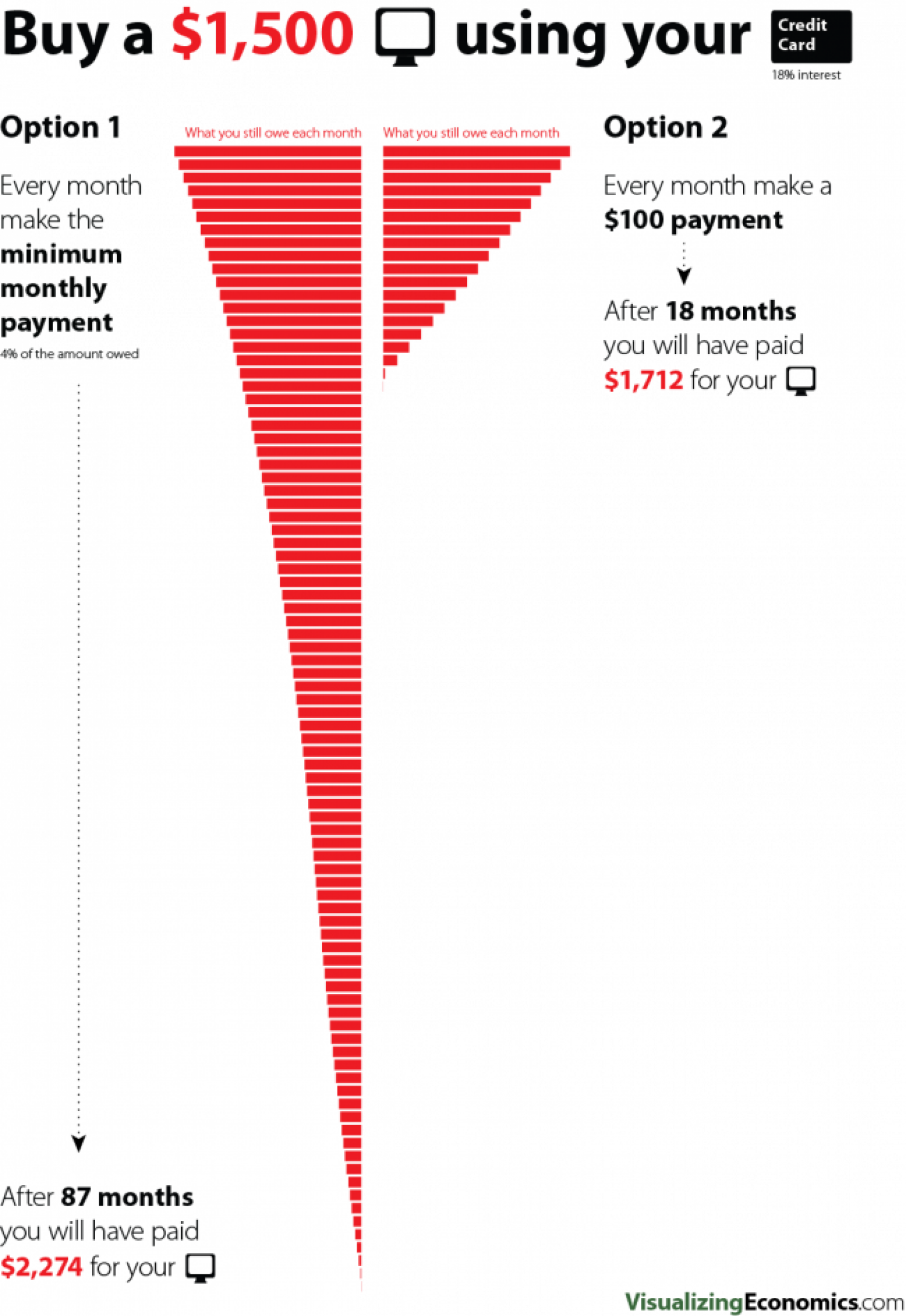 Buy a $1,500 Computer Using Your Credit Card Infographic