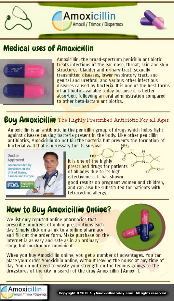 Buy Amoxil (Amoxicillin) Cheap