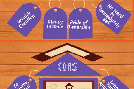 Buy and Hold Real Estate Investing Infographic