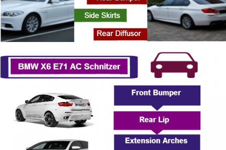 Buy BMW automobile Parts Online Infographic
