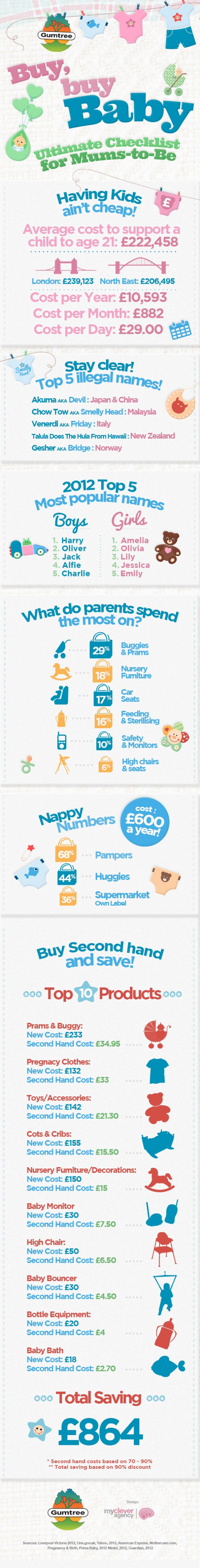 Buy, buy Baby - Ultimate Checklist for Mums-to-Be Infographic