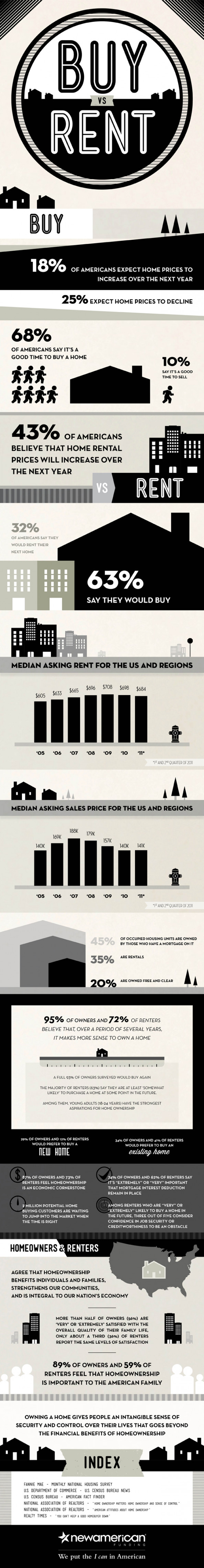 Buy vs. Rent Infographic