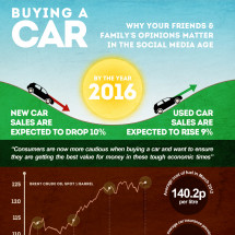 Buying a Car - Why your Friends  Infographic