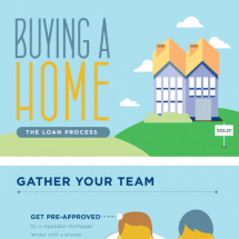 Buying a Home: The Loan Process Infographic