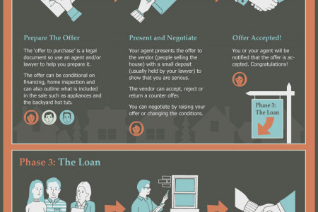 Buying A House - A Step-By-Step Overview Infographic