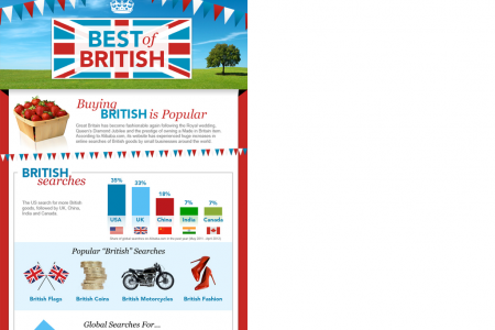 Buying British Products is Popular Worldwide Infographic