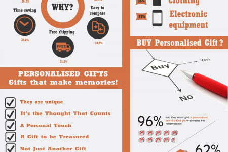 Buying Personalised Gifts Online Infographic
