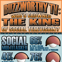 Buzzworthy TV: Whos Crowned The King of Social Television? Infographic